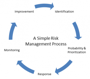 a-simple-it-risk-management-process