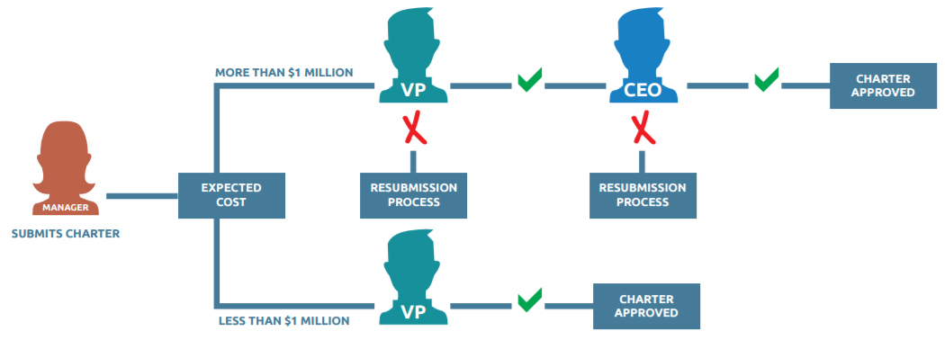 IT Project Management Process Flow