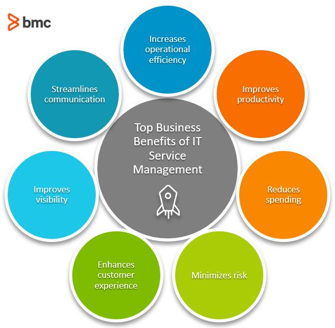 Principales beneficios comerciales de la gestión de servicios de TI