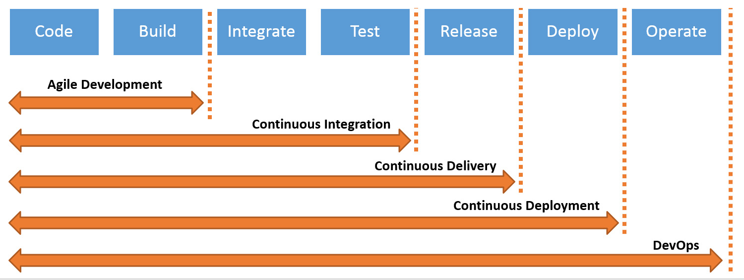 Continuous Integration vs Delivery vs Deployment