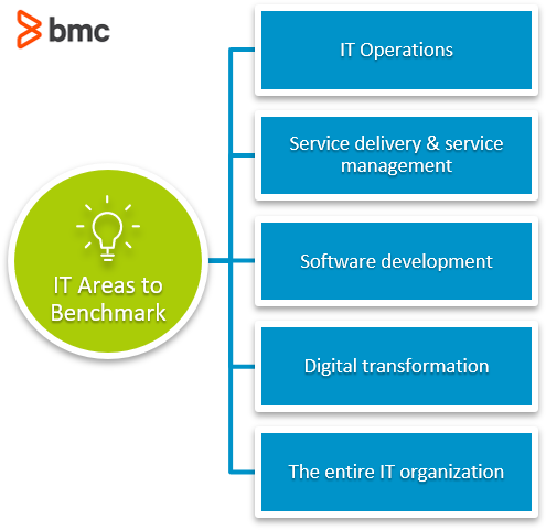 IT areas to benchmark