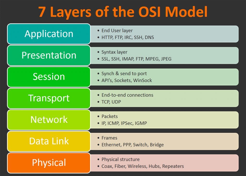 OSI Model: The 7 Layers of Network Architecture – BMC Software | Blogs