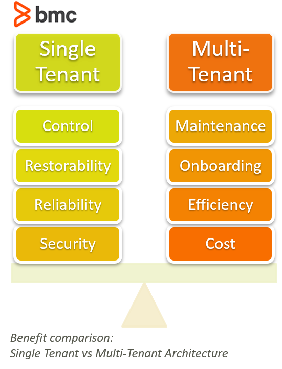 single vs multi tenant