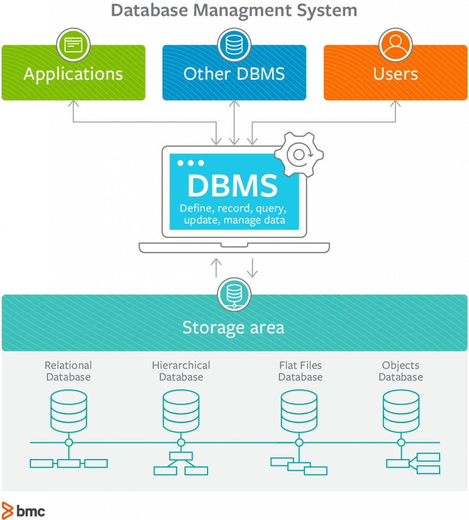 What is database management system?