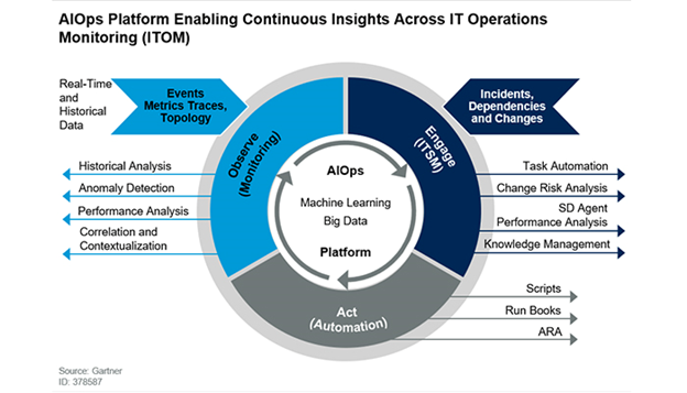 Gartner's visualization of the AIOps platform