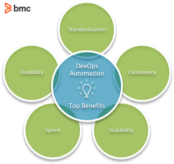DevOps Automation Top Benefits