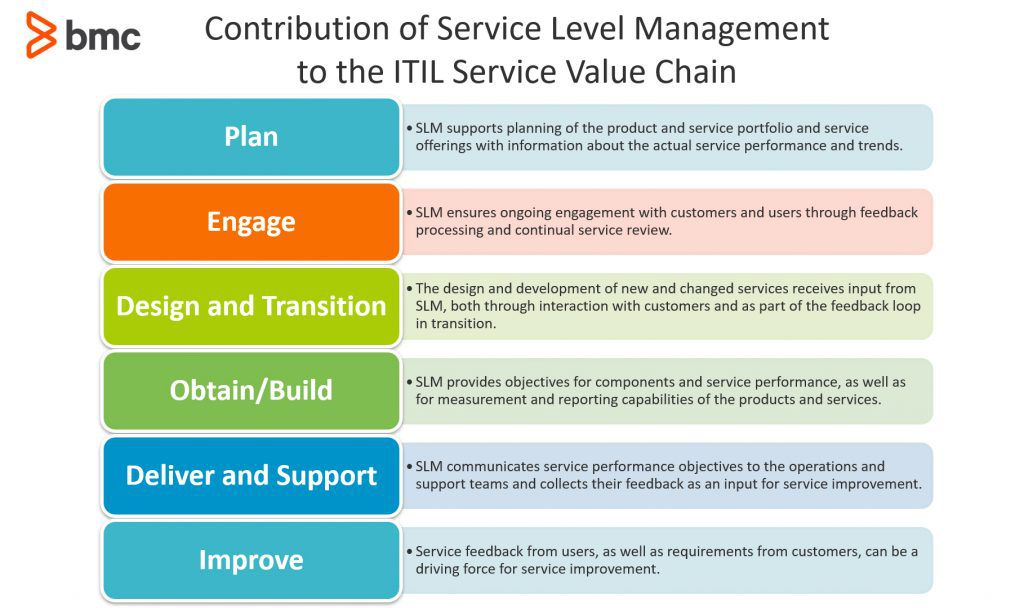 Contribution of Service Level Management to the ITIL Service Value Chain