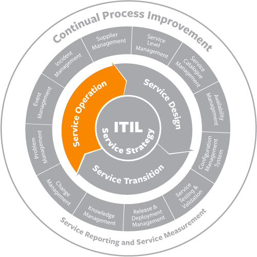 itil service operation