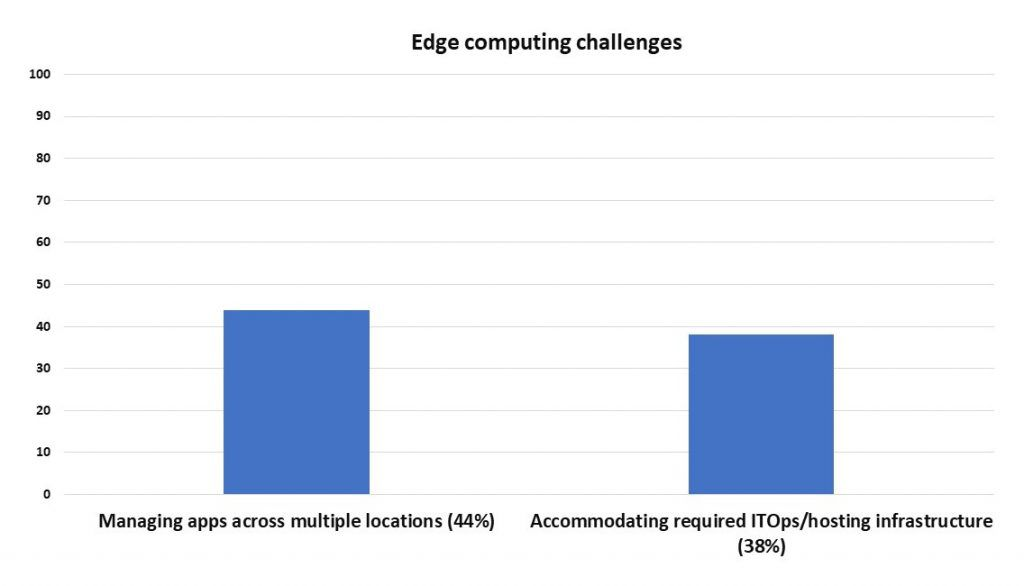 Edge Computing Challenges