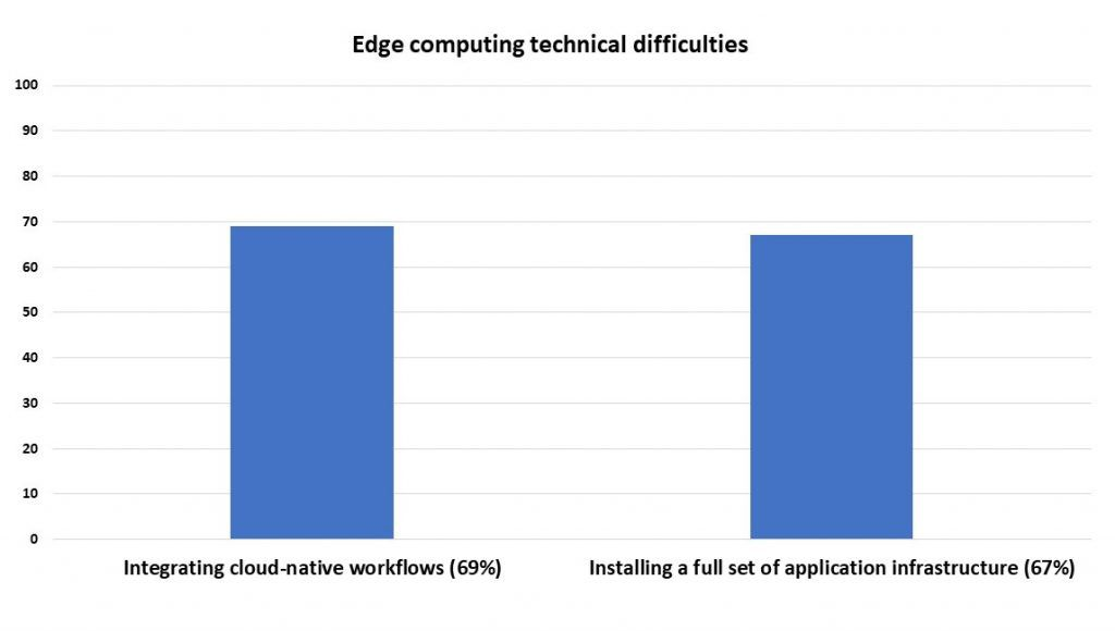 Edge Computing technical difficulties