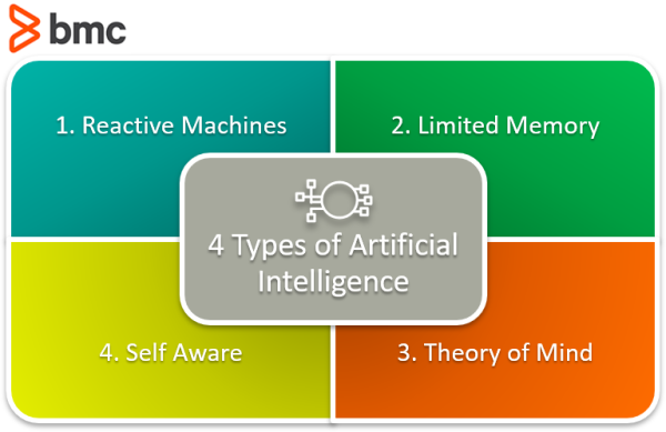 Four Types of AI