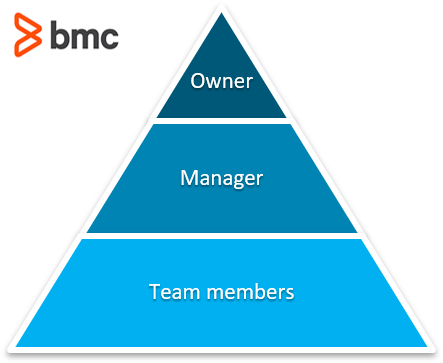 Owner Hierarchy