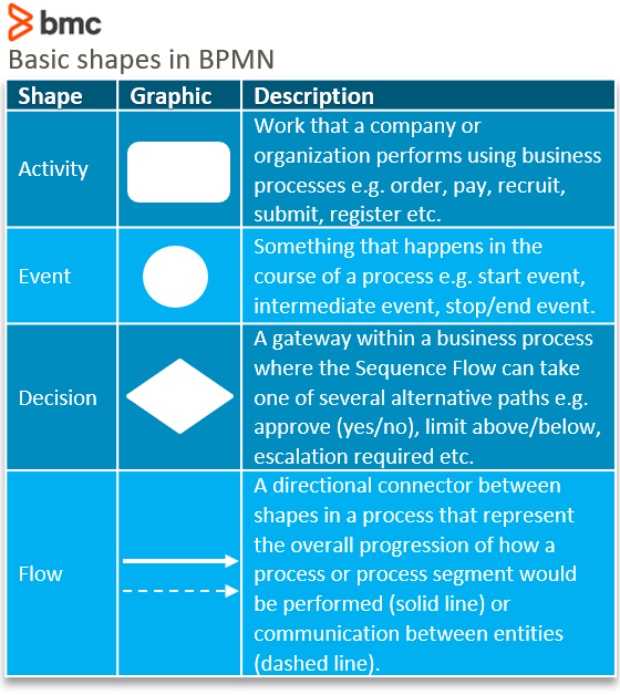 Business Process Modeling Notation shapes