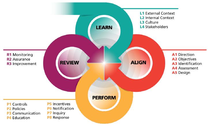 GRC Capability Model