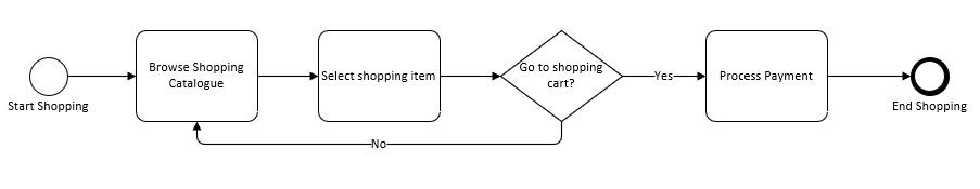 process for shopping