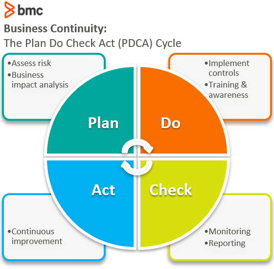 Plan Do Check Act (PDCA)