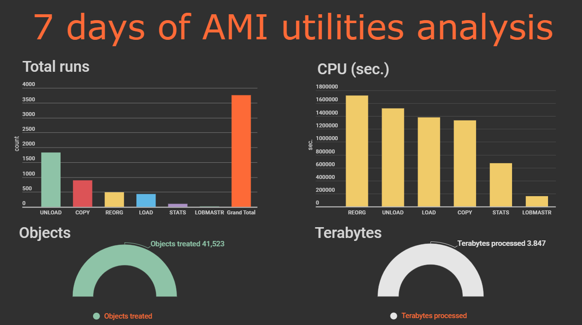 7 Days of AMI utilities analysis