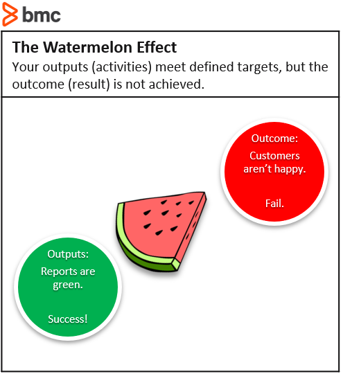 Watermelon Effect