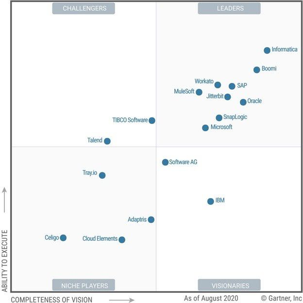 2020 Gartner Magic Quadrant for Enterprise Integration Platform as a Service