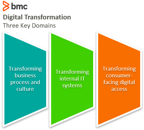 Domains of digital transformation