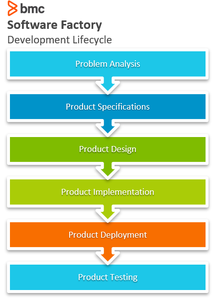 software factory development lifecycle
