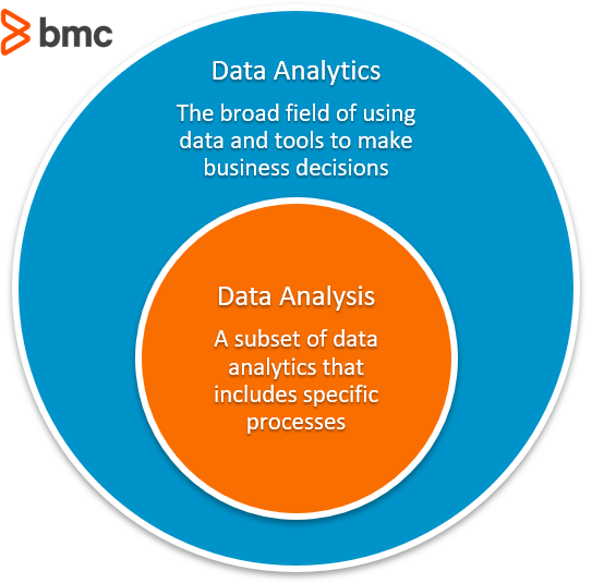 data analytics