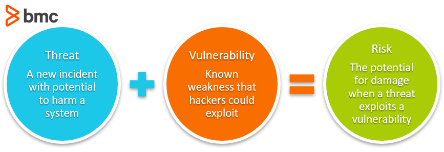 threat risk vulnerabilities