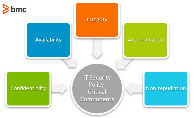it security policy components