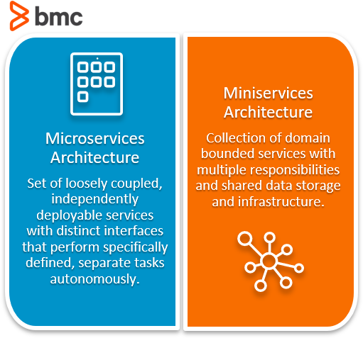 Microservices vs Miniservices
