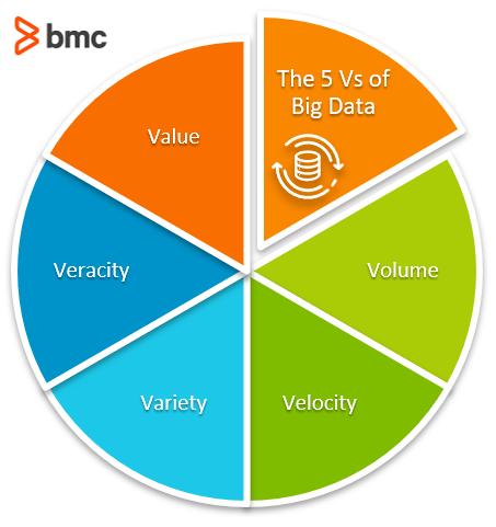 characterize Big Data