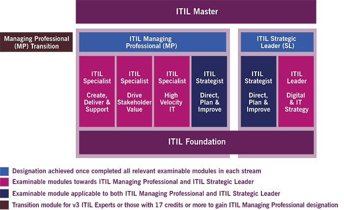 ITIL4 Certification Scheme
